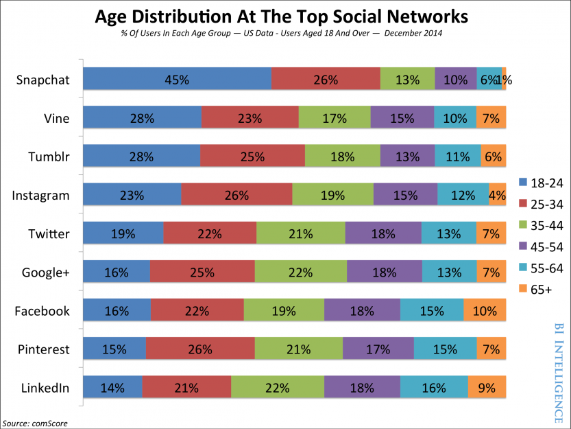 social-media-age-distribuition