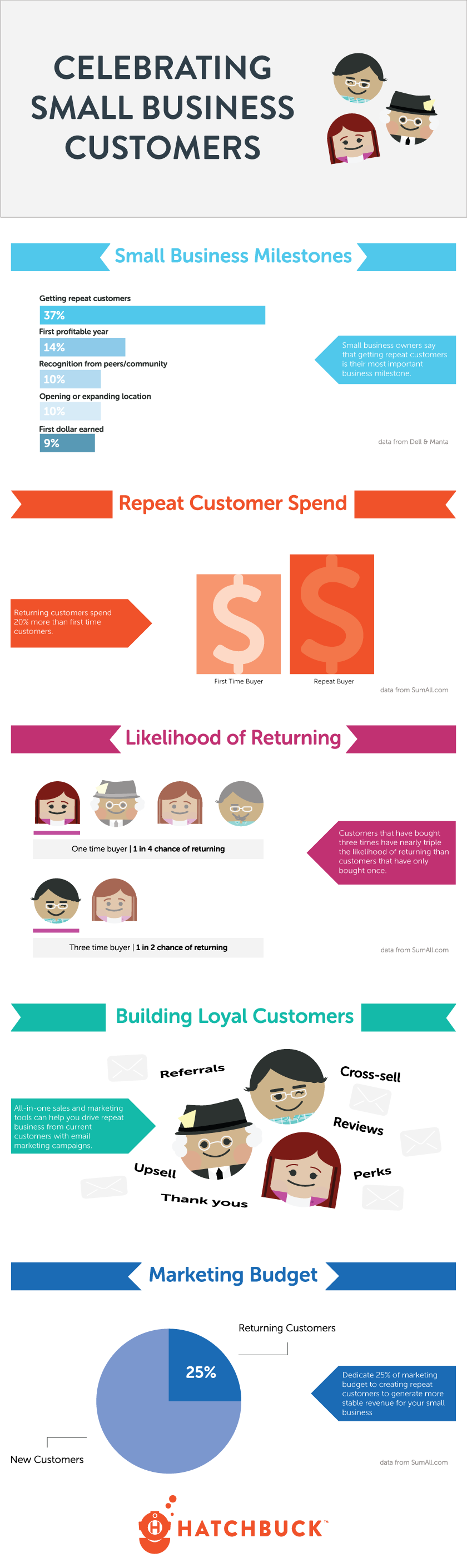 Celebrating-Small-Business-Customers-Infographic-Revised