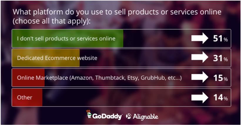 godaddy - ecommerce