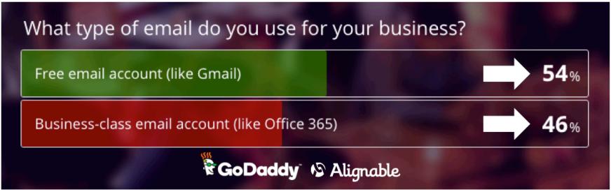 godaddy - email