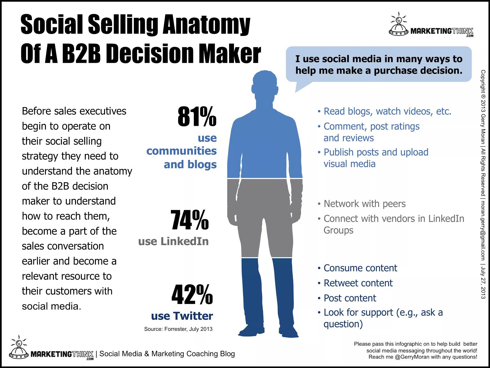 b2b anatomy