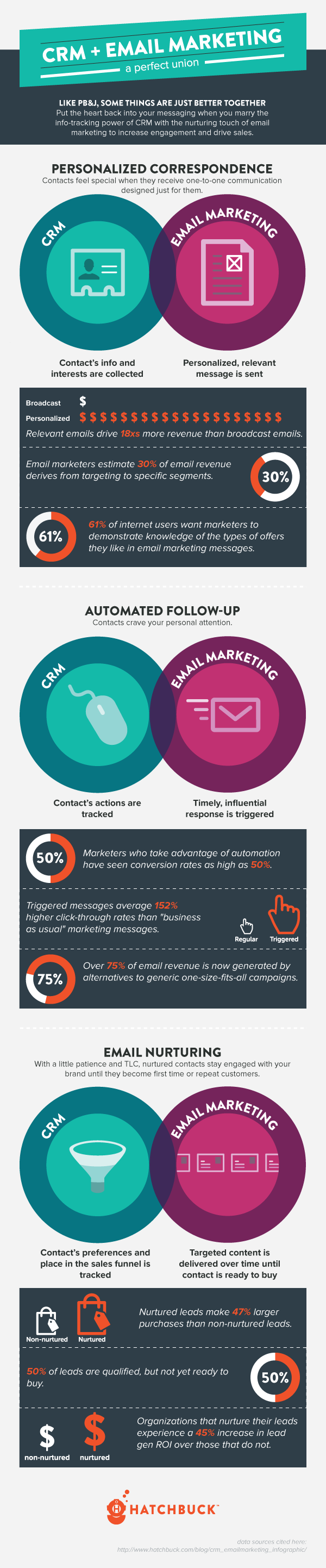 email marketing crm