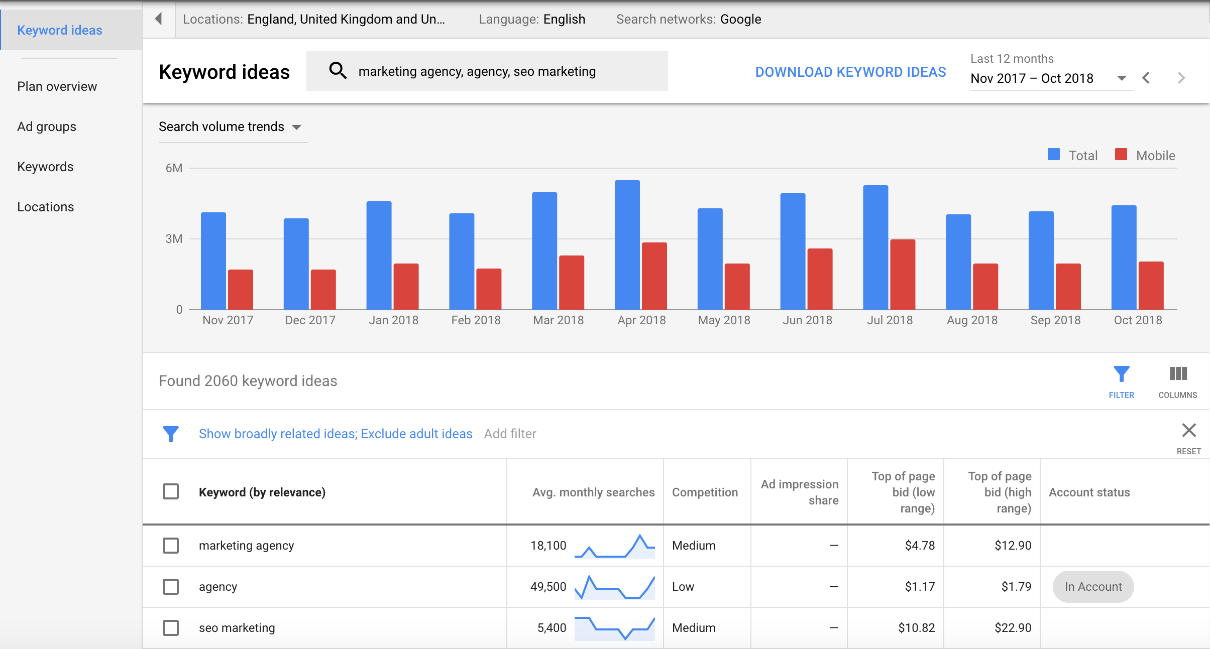 7 ways to use google\u0027s keyword planner that you haven\u0027t thought of Keyword Search Tool if you\u0027ve used google adwords, you\u0027re probably familiar with the google keyword planner it\u0027s a very powerful tool that you can use even if you don\u0027t want